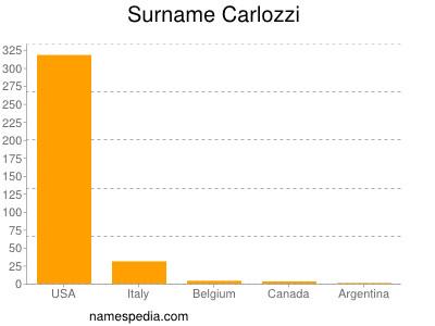 Surname Carlozzi