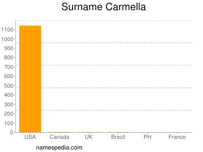 Surname Carmella