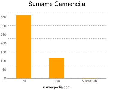 Surname Carmencita
