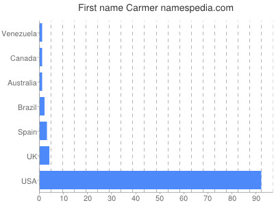 Given name Carmer