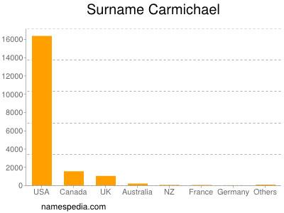 Surname Carmichael