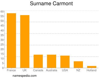 Familiennamen Carmont