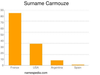 Surname Carmouze