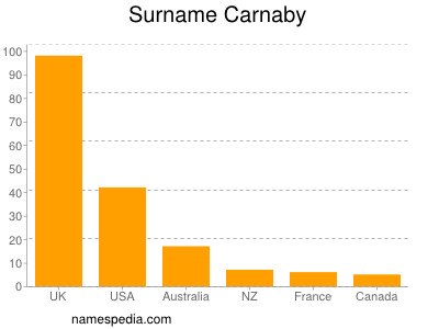 Surname Carnaby
