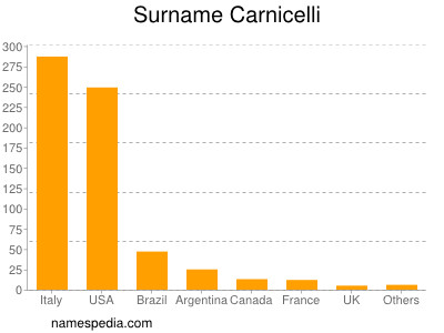Surname Carnicelli