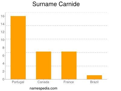 Surname Carnide