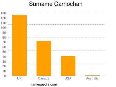Familiennamen Carnochan