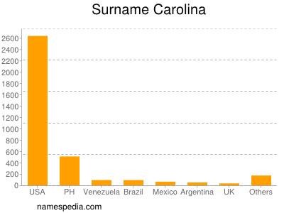 Surname Carolina
