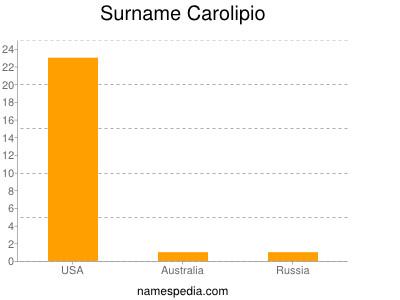 Surname Carolipio