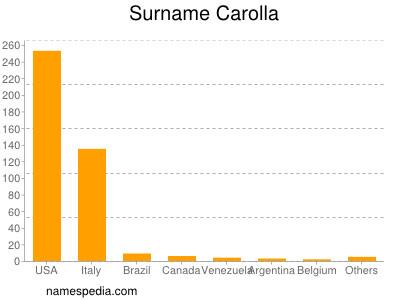 Surname Carolla