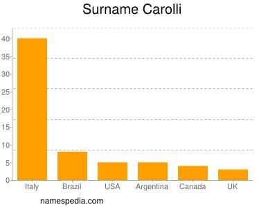 Surname Carolli