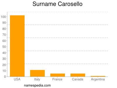 Surname Carosello