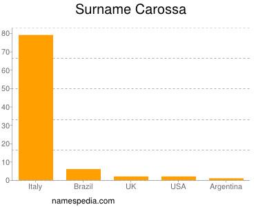 Surname Carossa