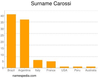 Surname Carossi