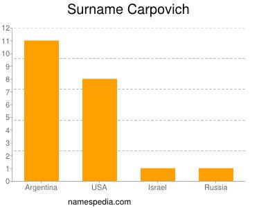 Surname Carpovich
