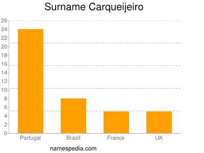 Surname Carqueijeiro