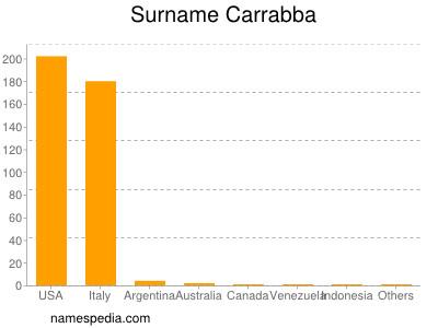 Surname Carrabba