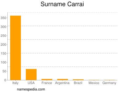 Surname Carrai