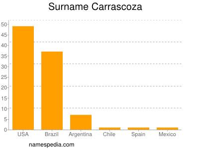 Familiennamen Carrascoza