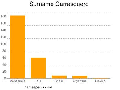 Familiennamen Carrasquero