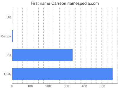 Given name Carreon