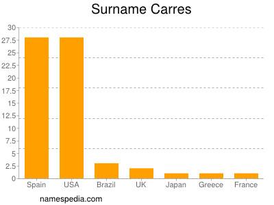 Surname Carres