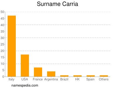 Surname Carria