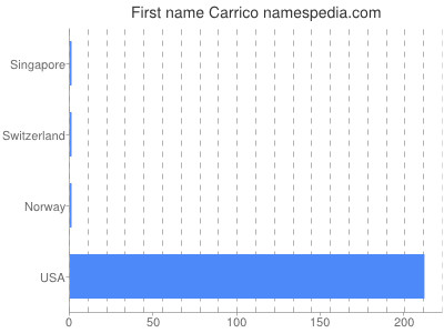 Given name Carrico
