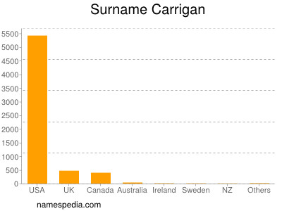 Surname Carrigan