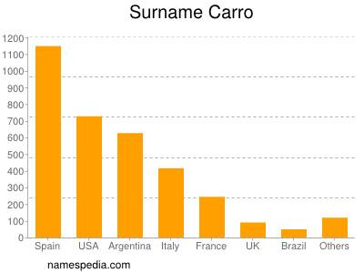Surname Carro