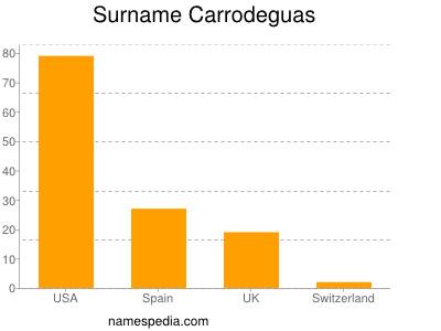 Surname Carrodeguas