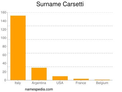 Surname Carsetti