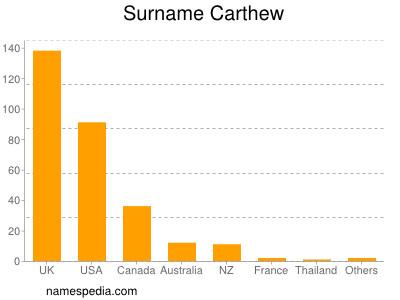 Surname Carthew