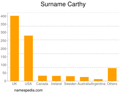 Surname Carthy