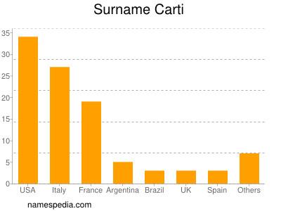 Surname Carti