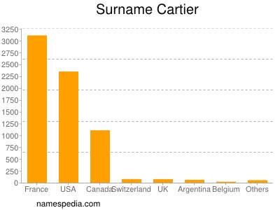 Surname Cartier