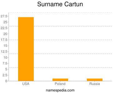 Surname Cartun