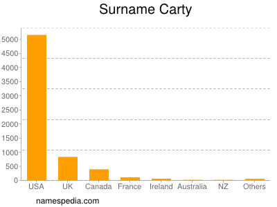 Surname Carty