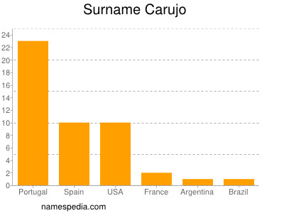 Familiennamen Carujo