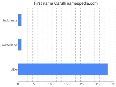 Given name Carulli