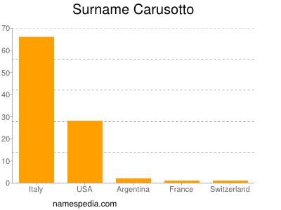 Surname Carusotto