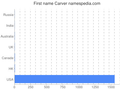 Given name Carver