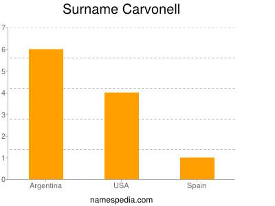 Surname Carvonell