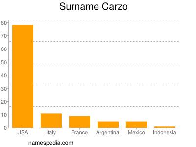 Surname Carzo