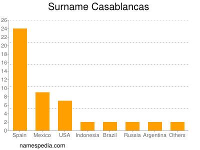 Surname Casablancas