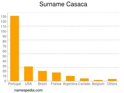 Surname Casaca
