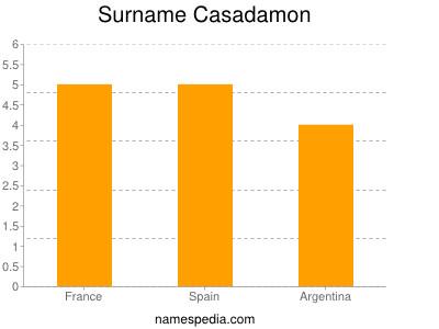 Casadamon names encyclopedia for Domon name meaning
