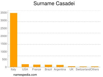Surname Casadei