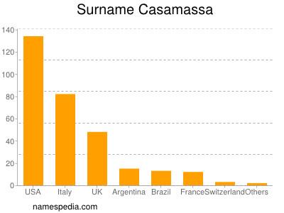 Surname Casamassa