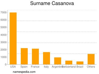 Surname Casanova